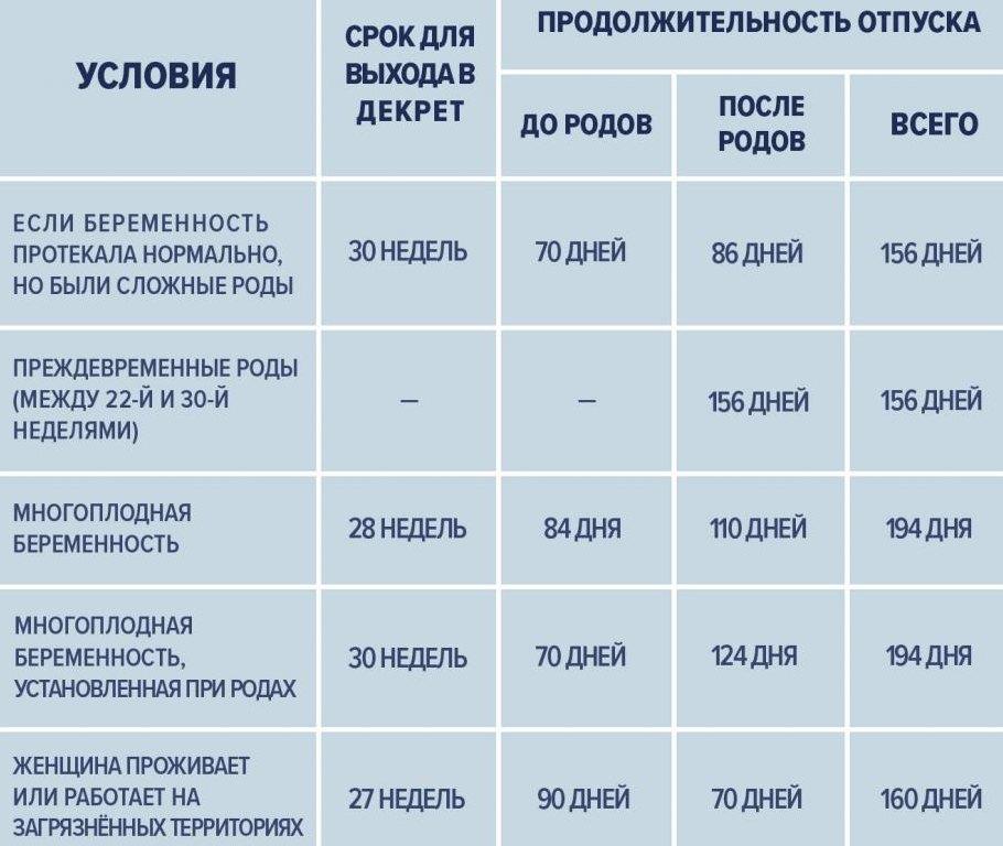 Таблица по отпуску БиР